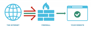 firewall website